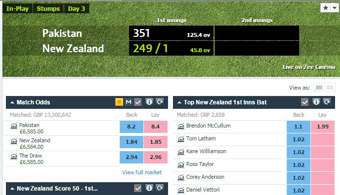 £6k of Profit on day 2 of 3rd Test - Pakistan v New Zealand
