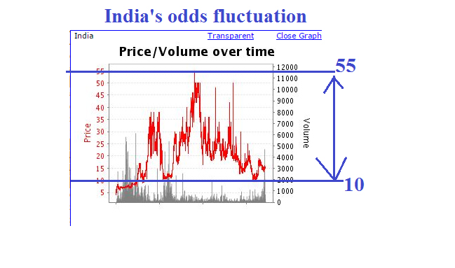 India's odds fluctuation