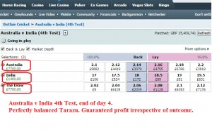 £7700 Profit on Australia v India 4th Cricket Test Match