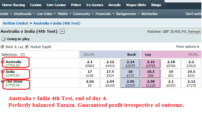 Guaranteed £7700 profit on Australia v India 4th Cricket Test match