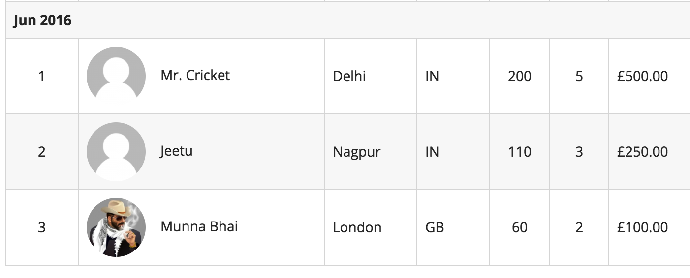 Cricket Quiz Win Prizes Winners Jun 2016